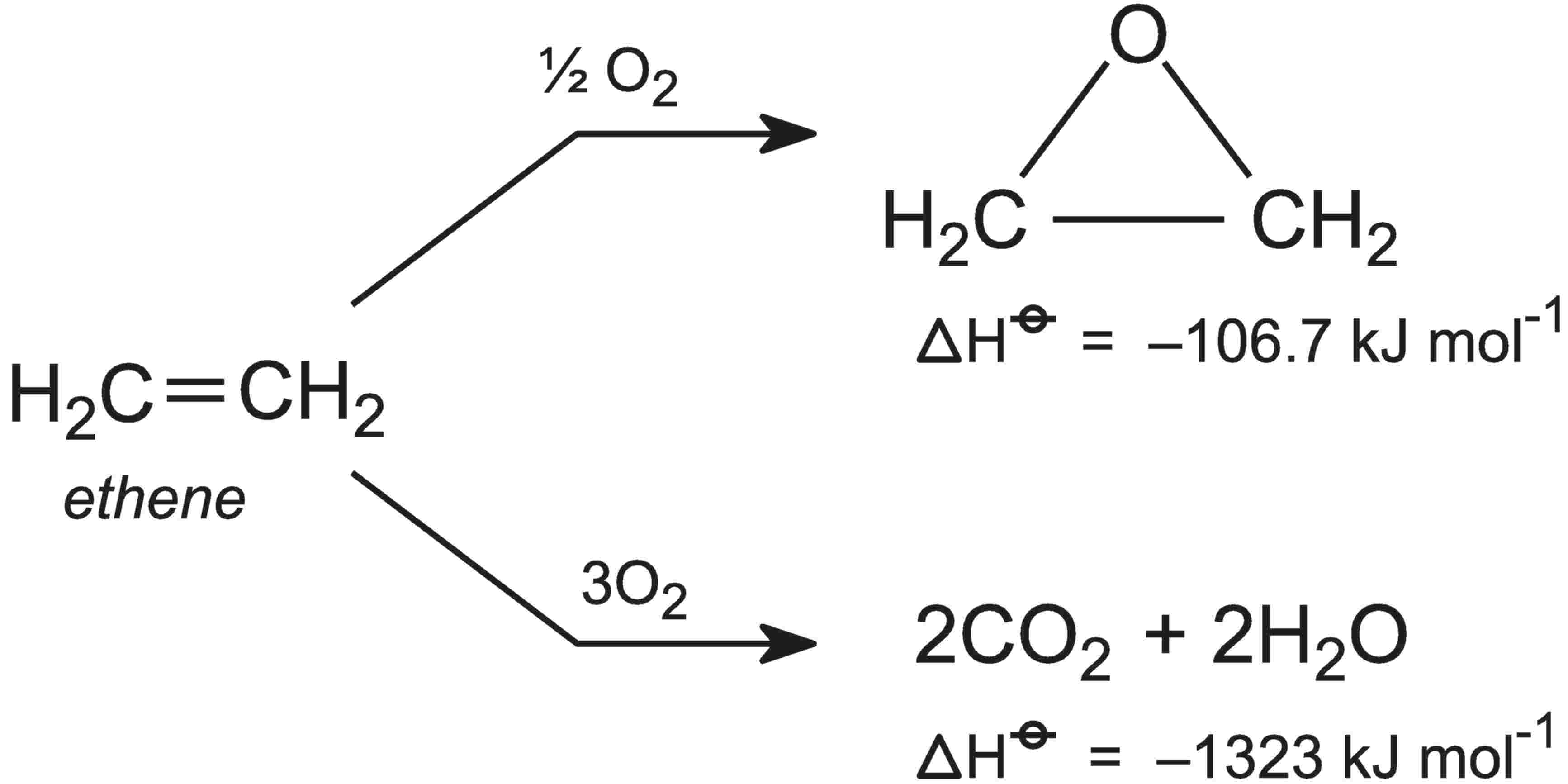 Equations showing the two reactions that can occur between ethene and oxygen.  One is to produce epoxyethane and the other to carbon dioxide and water